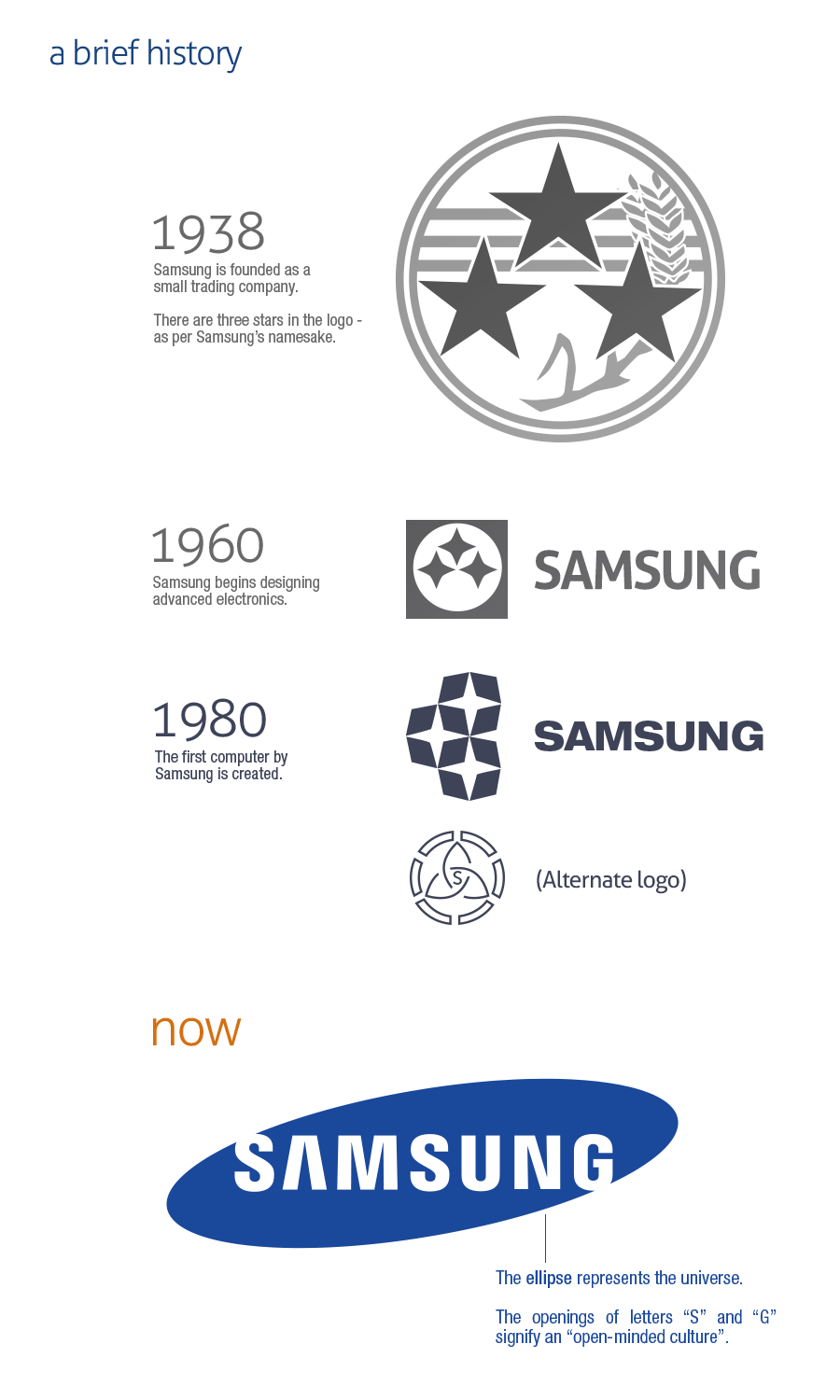 Brief History of Samsung Logos